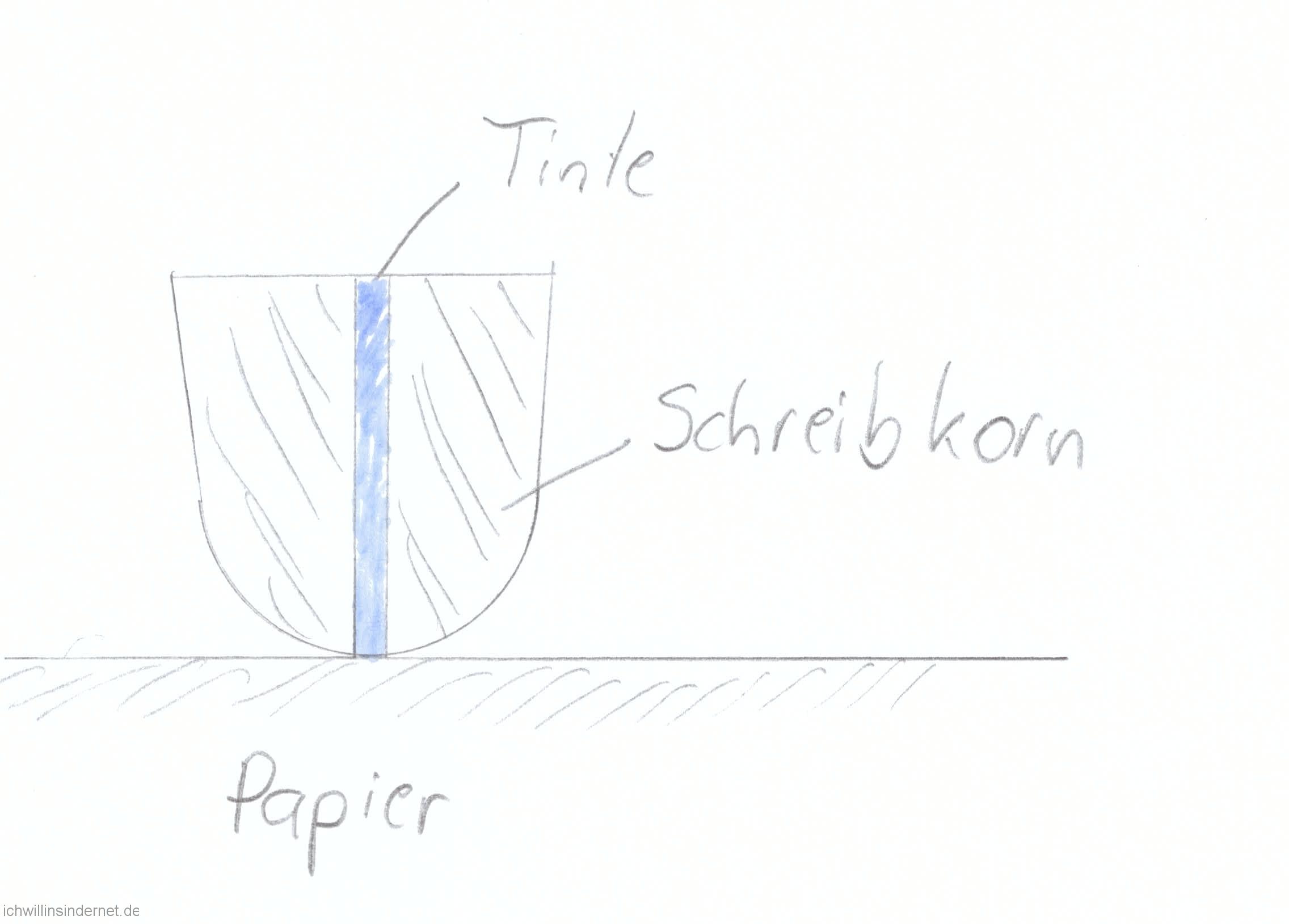 Pelikan M800: guter Tintenfluss am Schreibkorn