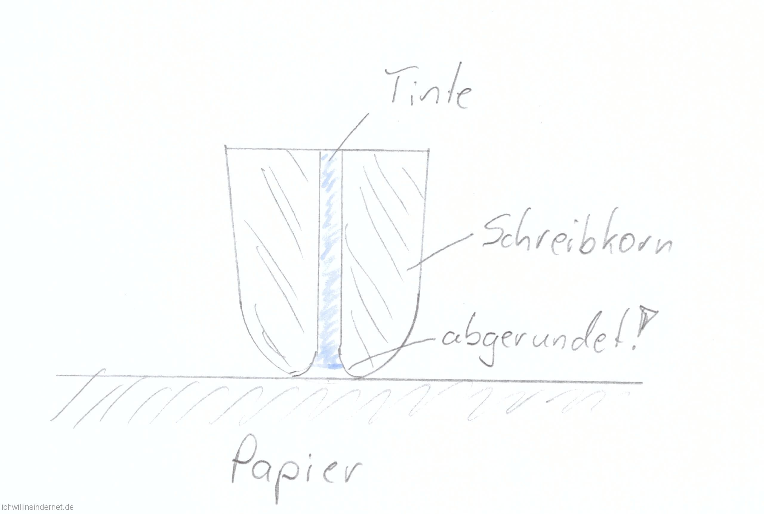 Datierung von Tinte auf Papier