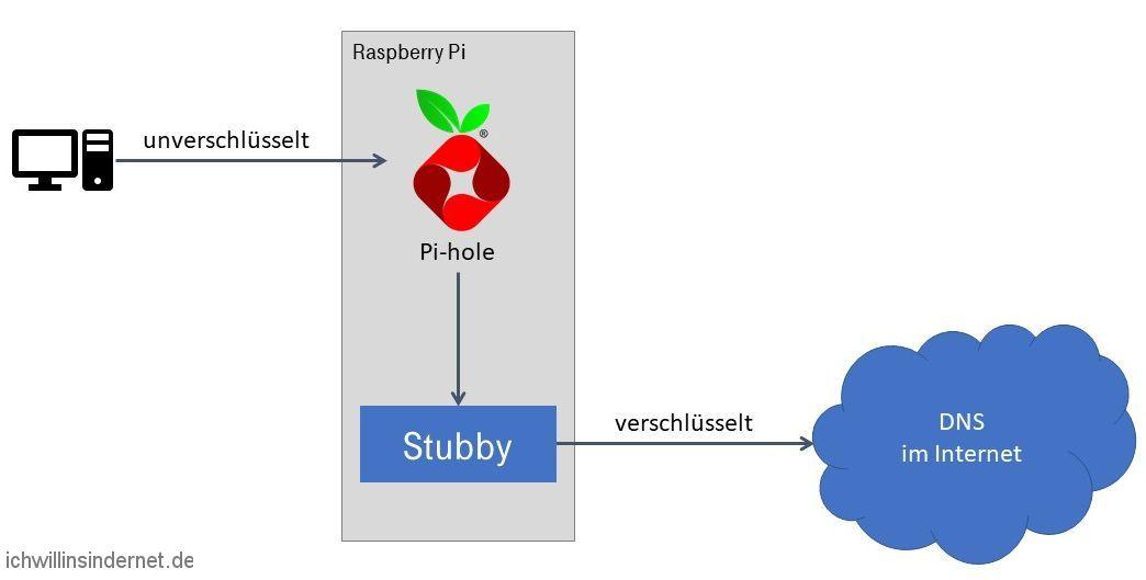 Übersicht Pi-hole mit Stubby